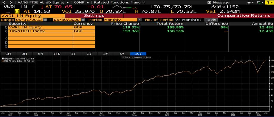 Best Vanguard funds UK - FTSE All World ETF tracking error