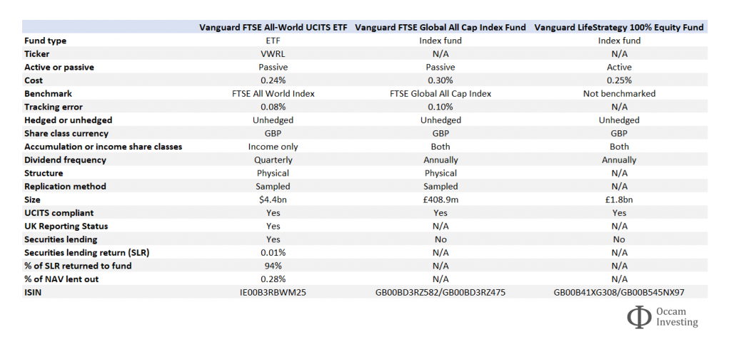 Vanguard FTSE All World ETF vs Global All Cap vs LifeStrategy 100% equity table 3