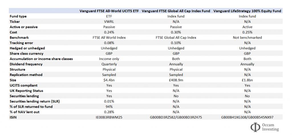 Best Vanguard funds UK table comparison