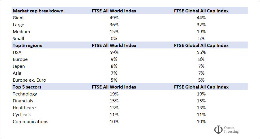 Vanguard FTSE All World vs Global All Cap index comparison