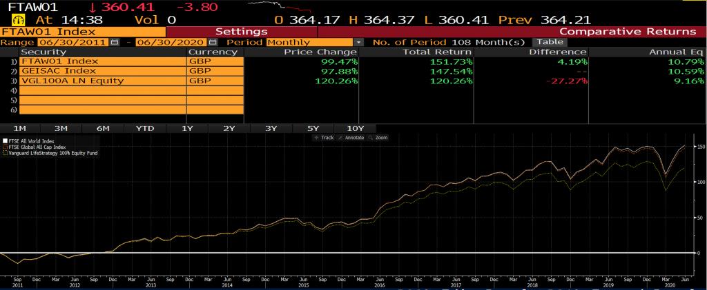 Best Vanguard index tracker funds UK - performance comparison