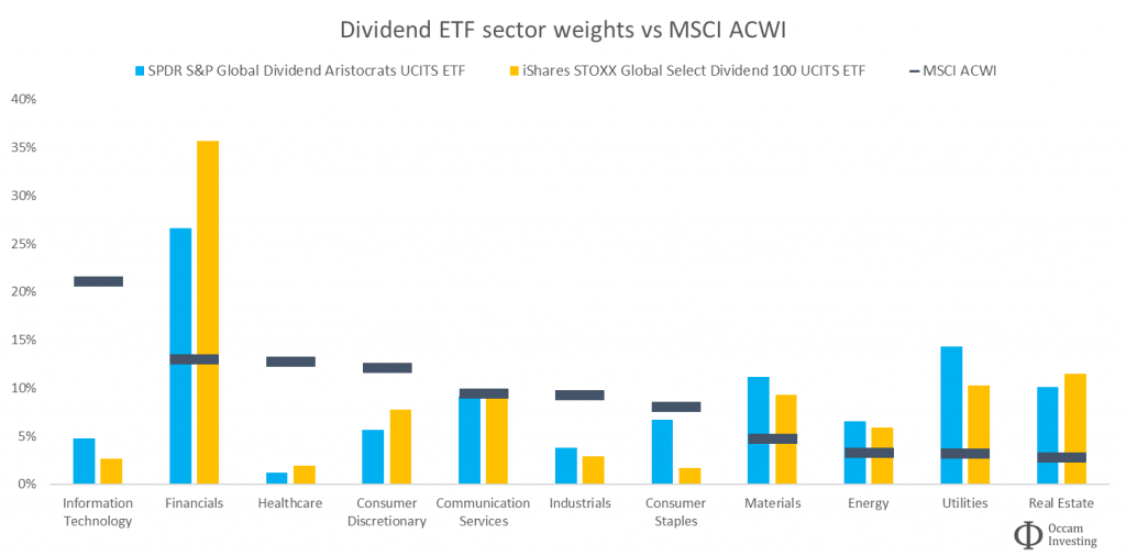 Dividend ETF sector weights vs MSCI ACWI