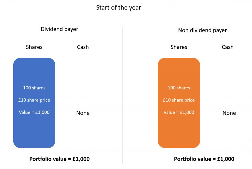 Dividend investing 1