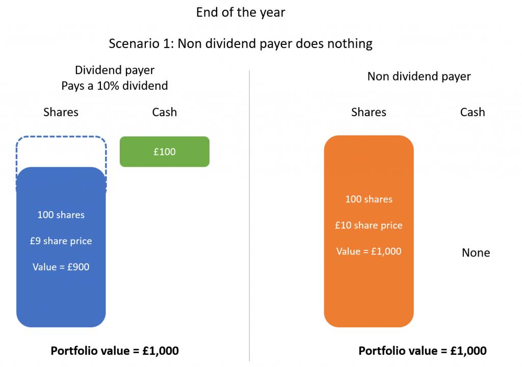 Dividend investing 2