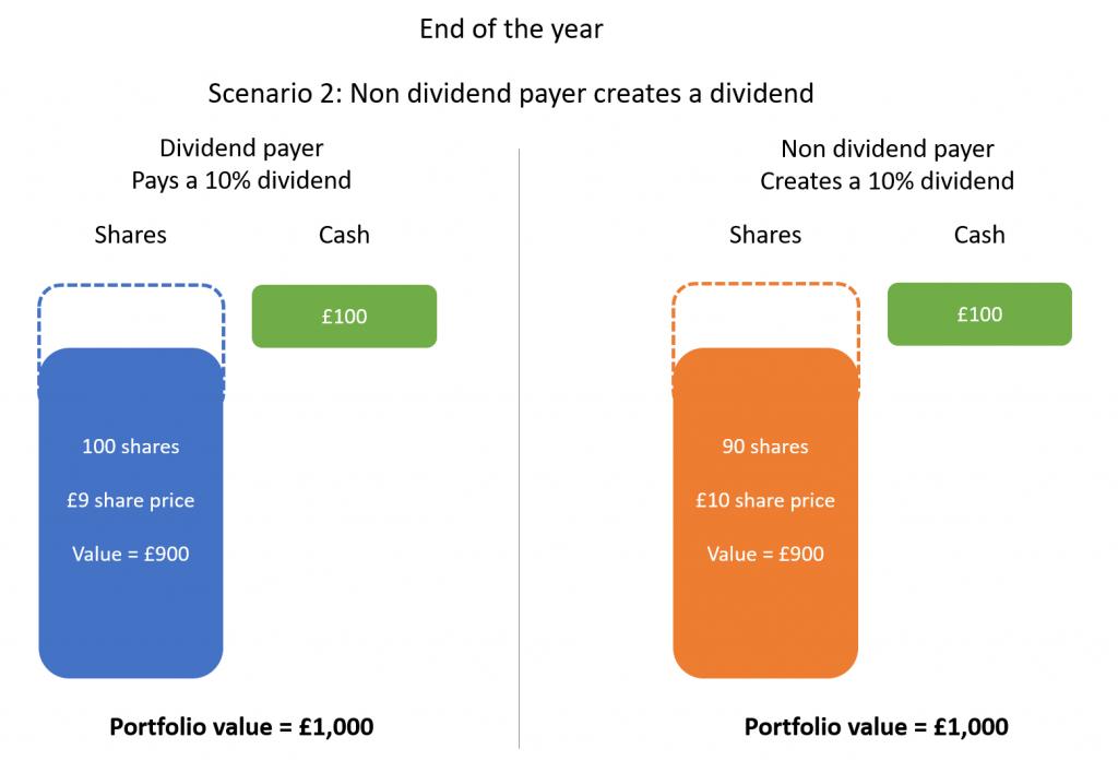 Dividend investing 3