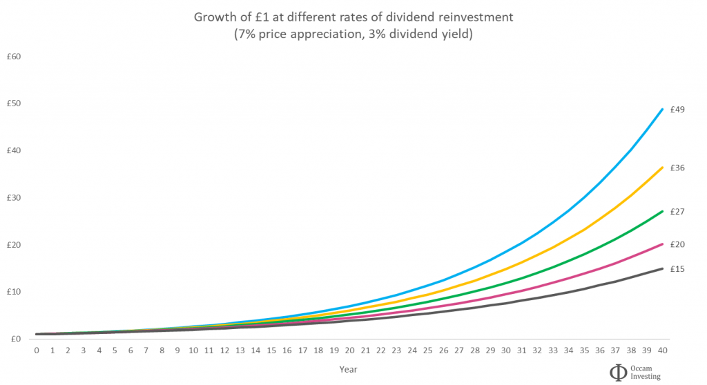 Dividend reinvestment rates