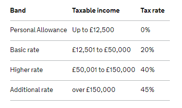 Dividends and tax 2
