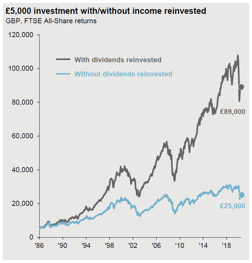 With dividends invested vs without