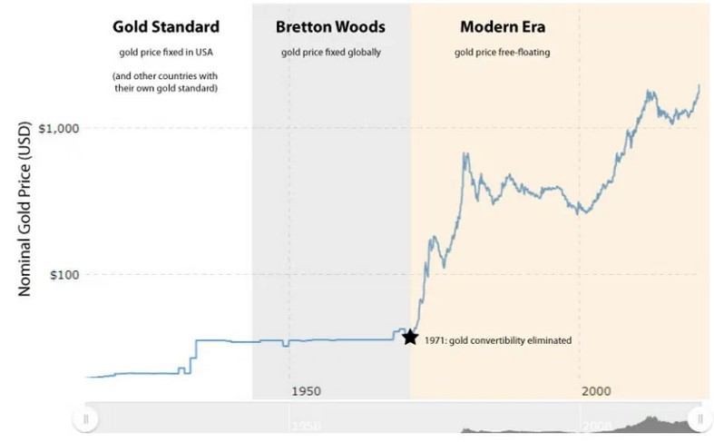 Gold and Bretton Woods