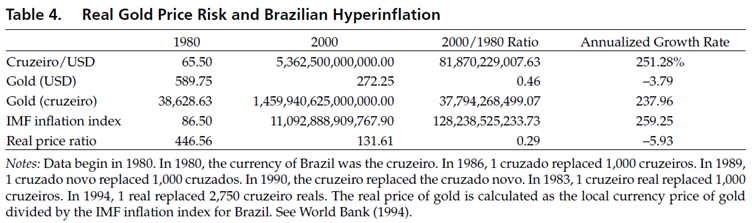 Gold and hyperinflation
