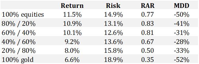 Gold and risk adjusted returns 2