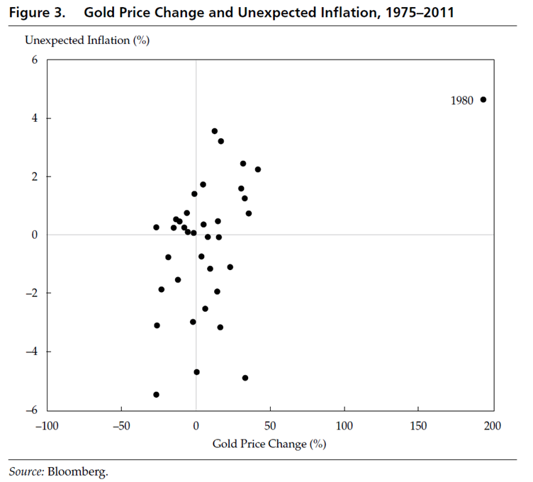 Gold and unexpected inflation