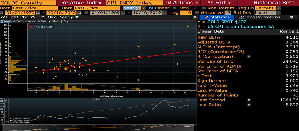 Gold as a hedge for US inflation 1 2