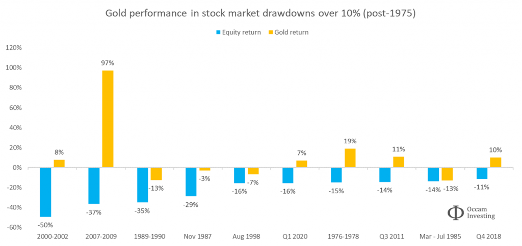 Gold performance in a market crash