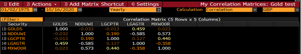 Gold's correlations