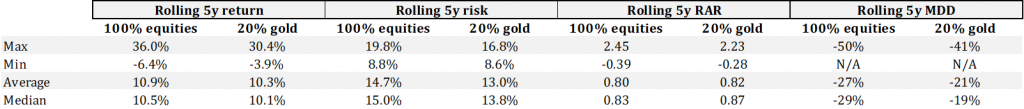 Gold's effect on a portfolio 2