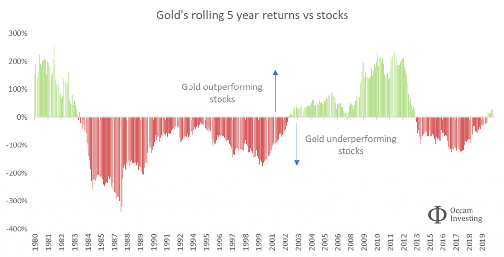 Gold's rolling 5 year returns vs stocks