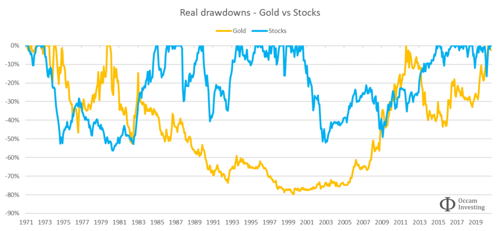 Real drawdowns - gold vs stocks