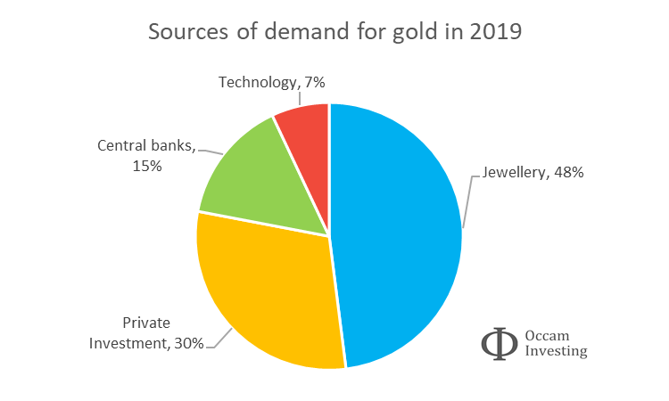 Sources of demand for gold