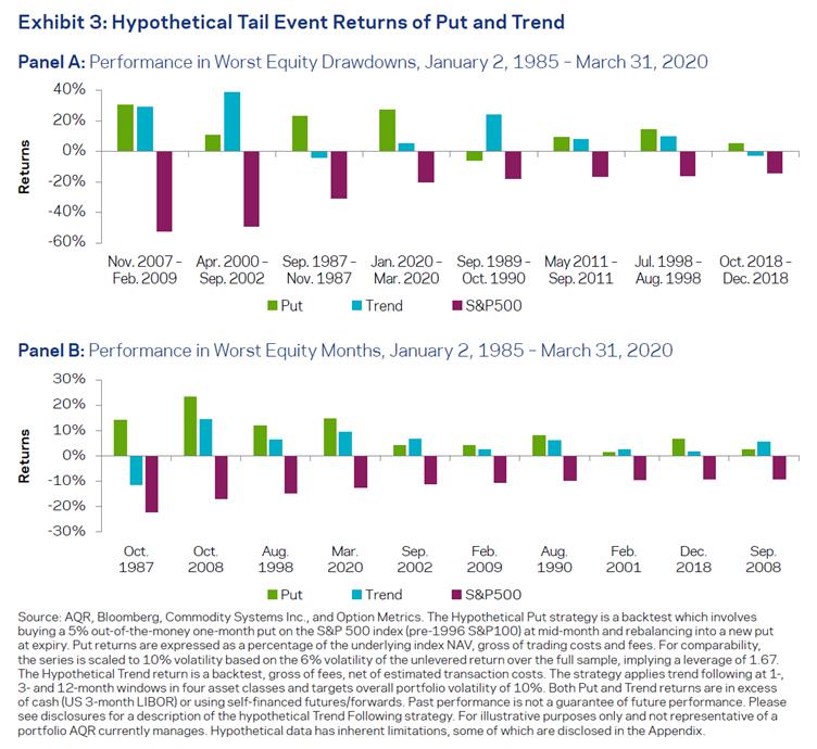 AQR - put vs trend
