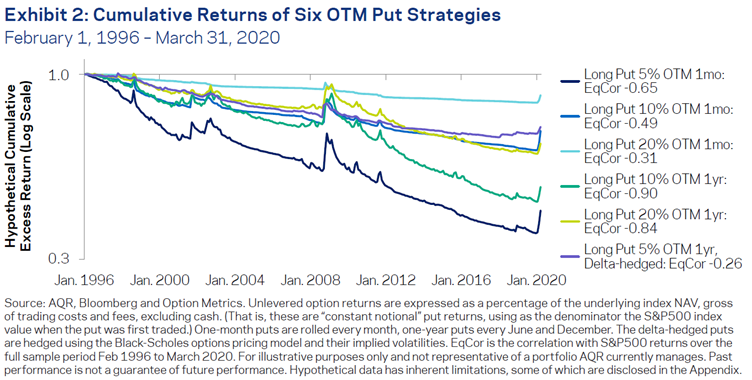 AQR - tail risk put option combinations