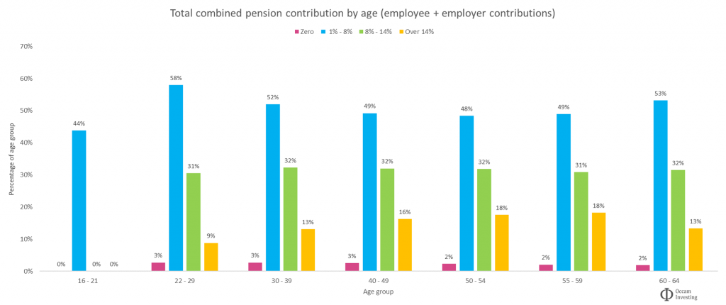 Average UK combined pension contributions by age