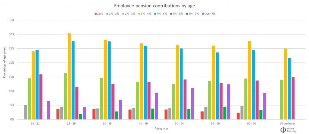 Average UK employee pension contributions by age
