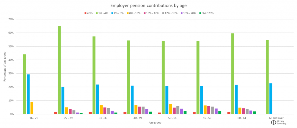 Average UK employer pension contributions by age