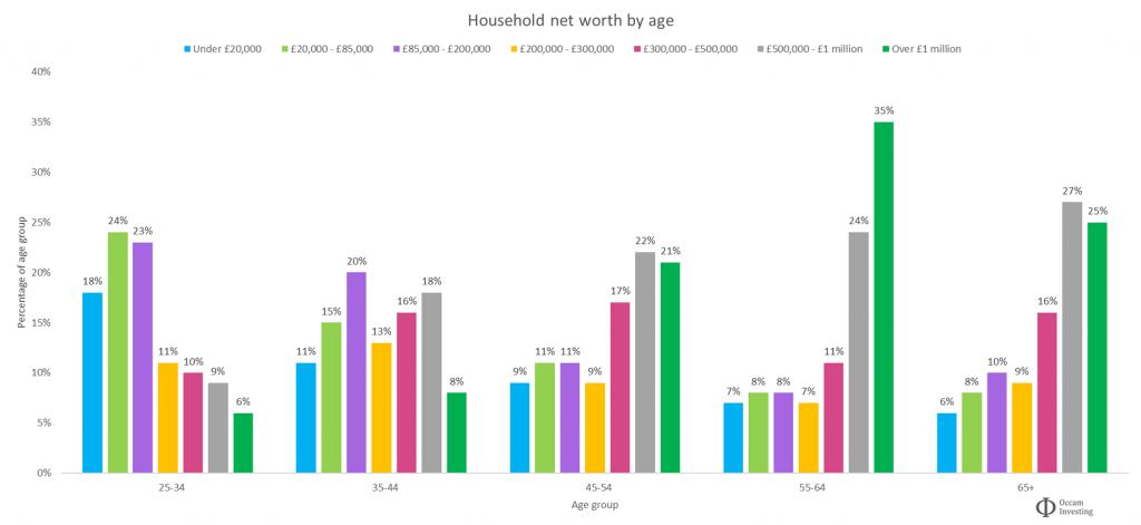 Average UK net worth by age