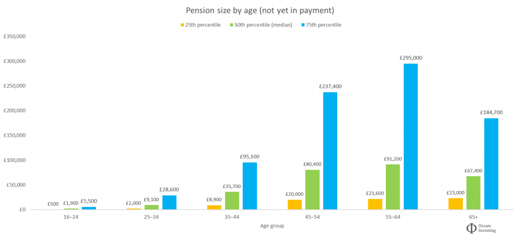 Average UK pension size by age