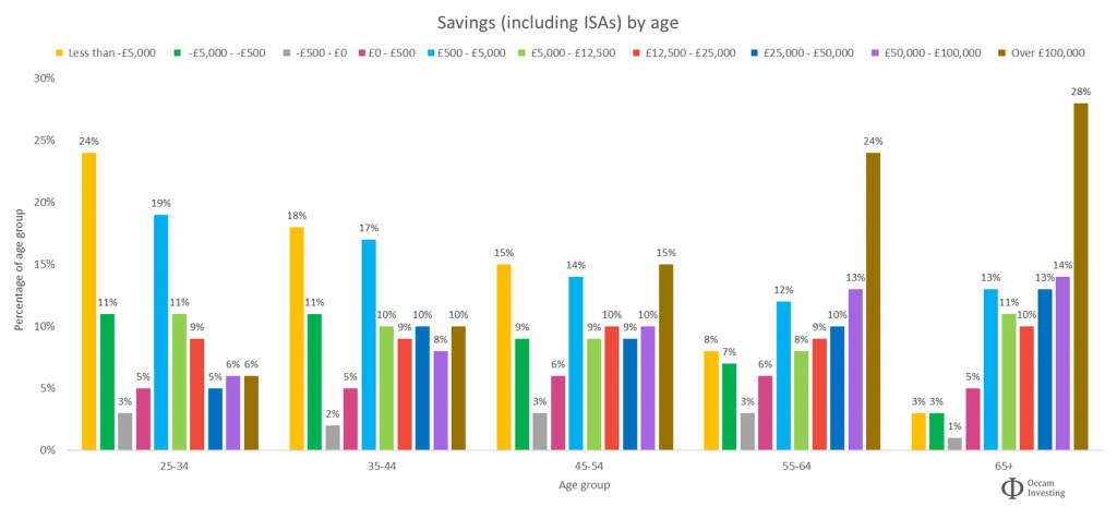 Average UK savings by age