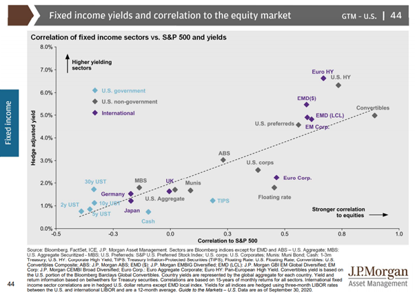 JP Morgan - bond yields and correlations
