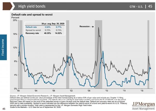 JP Morgan - high yield bond default rates