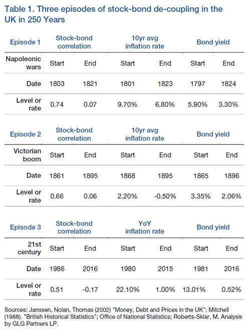 Man Group - equity and bond correlations UK 2