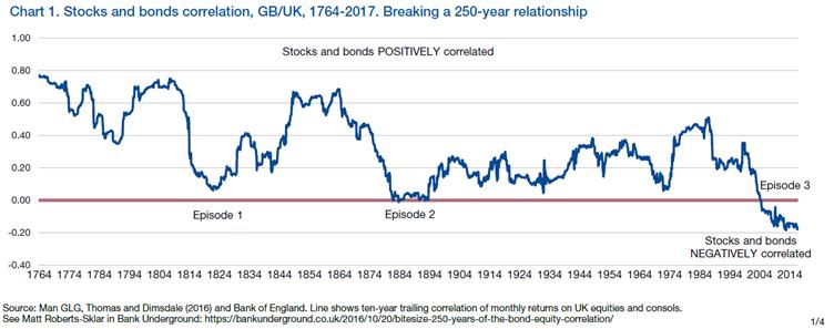 Man Group - equity and bond correlations UK