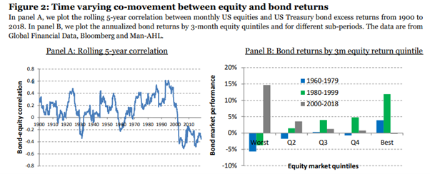 Man Group - equity and bond correlations