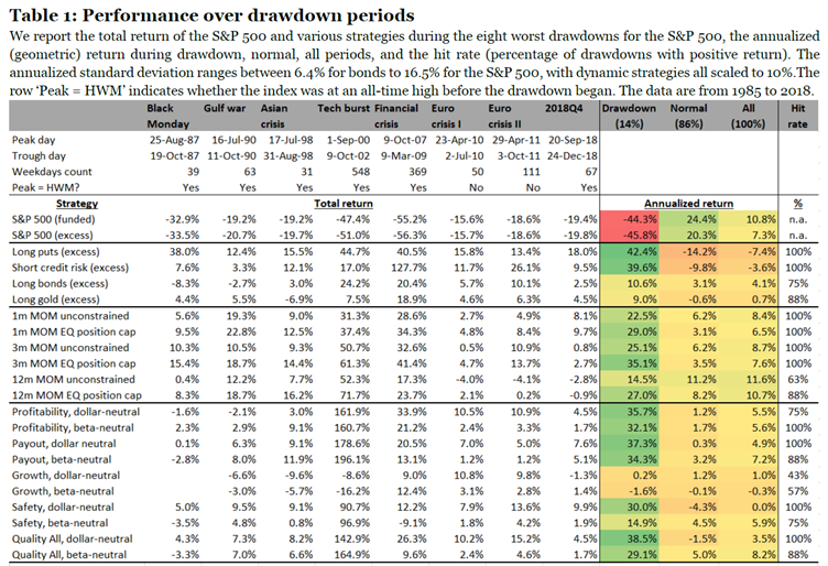 Man Group - performance over drawdown periods 1