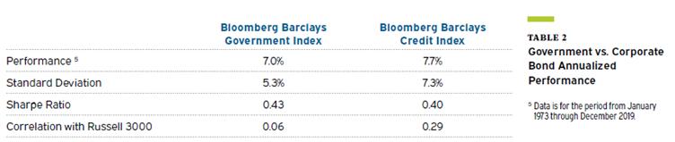 Meketa - investment grade bonds 1