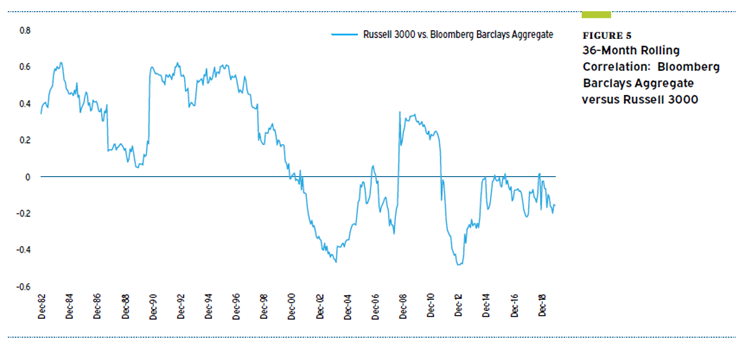 Meketa - investment grade bonds 4