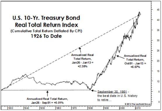 Movement capital - historic treasury returns