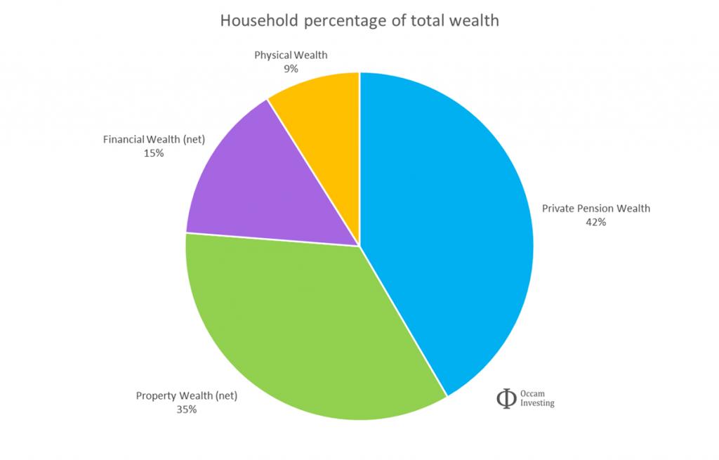 UK household wealth breakdown