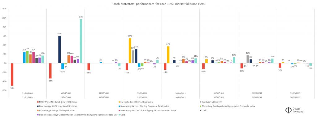 UK investors - crash protection 3