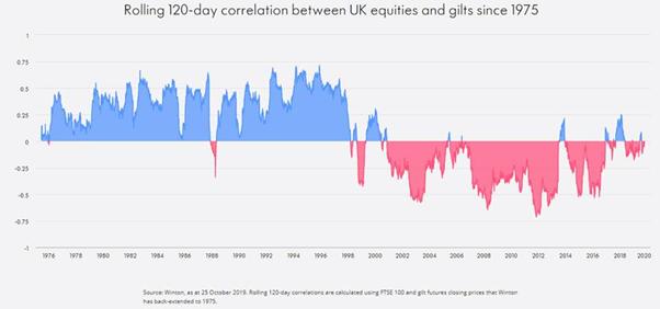 Winton - equity and bond correlations UK
