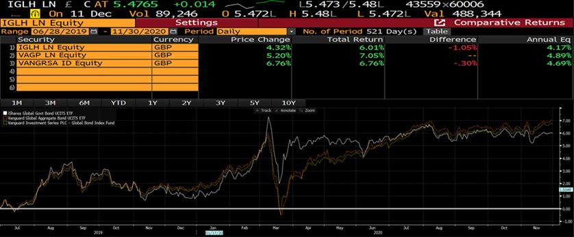Bond fund performance chart 1