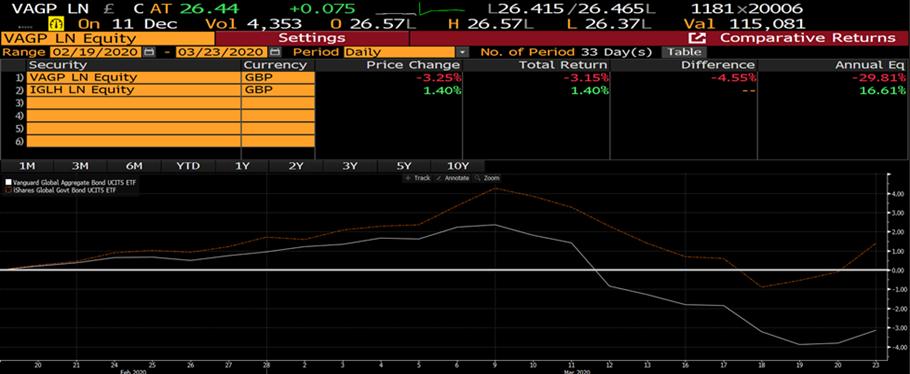 Bond fund performance chart 2