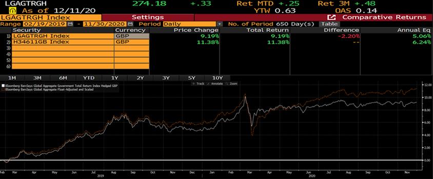 Bond fund performance chart 3
