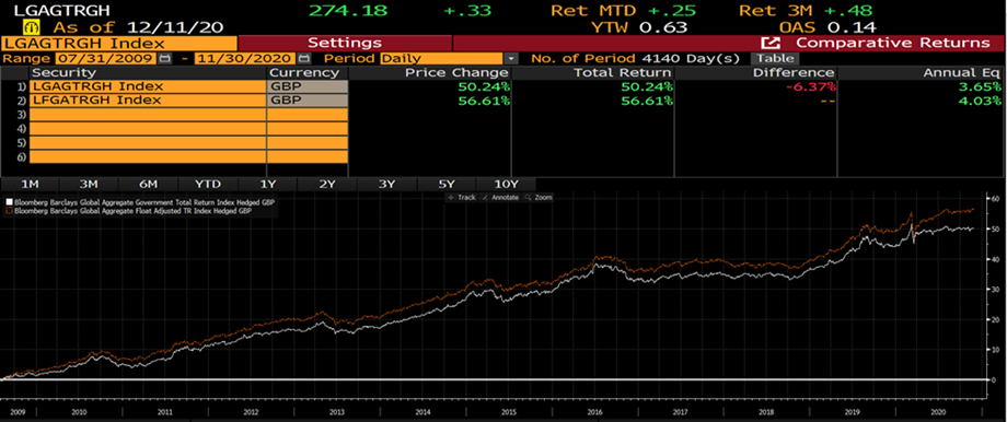 Bond fund performance chart 5