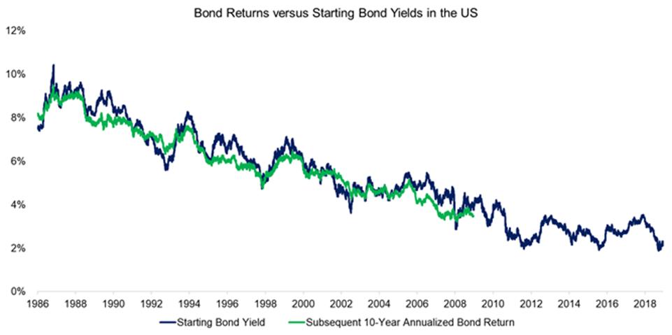 Bond returns vs starting bond yields