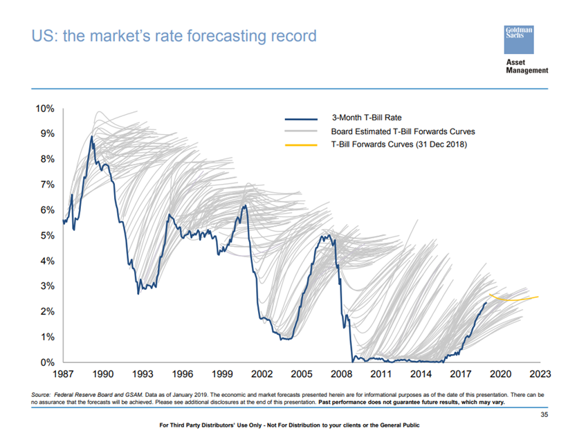 Interest rate predictions