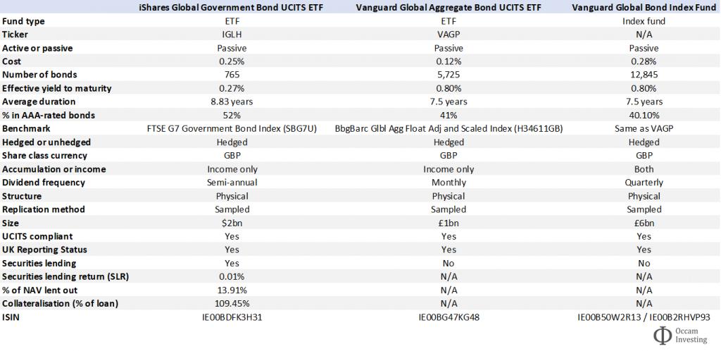 Vanguard bond fund comparison